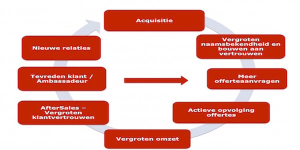 Brochure Acquisitie & actieve opvolging